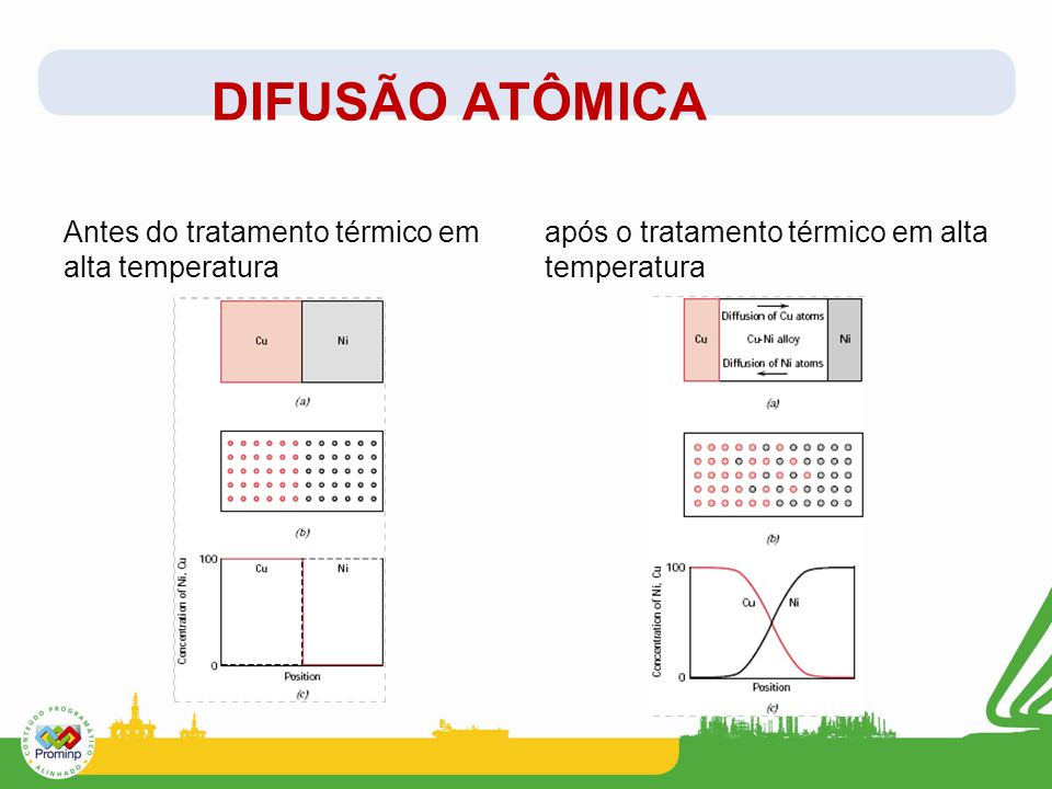 DIFUSÃO ATÔMICA Antes do tratamento térmico em alta temperatura