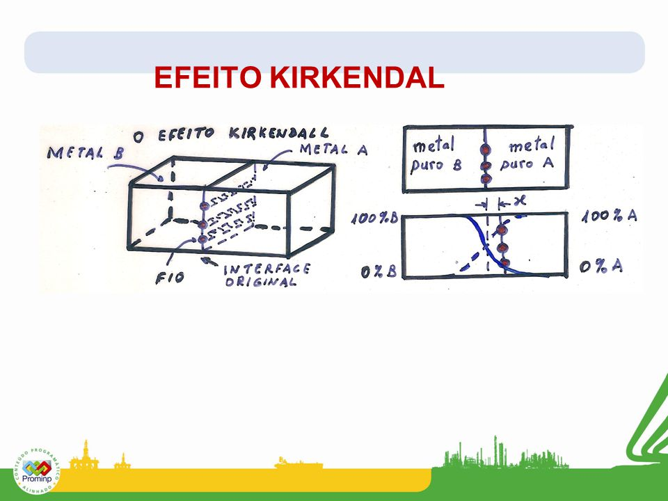EFEITO KIRKENDAL