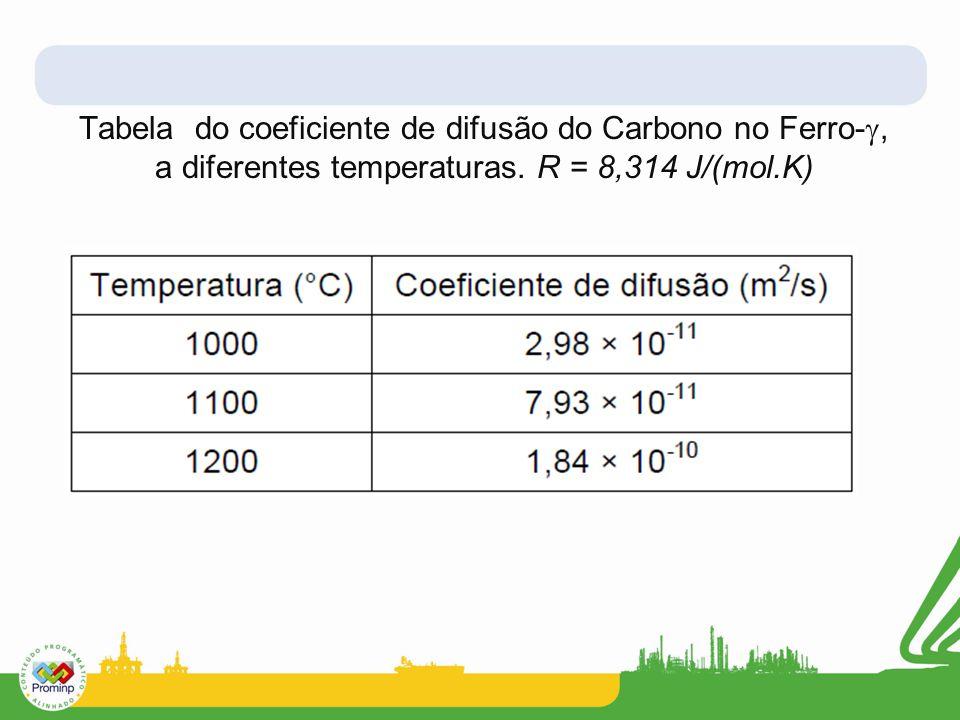 Tabela do coeficiente de difusão do Carbono no Ferro-, a diferentes temperaturas.