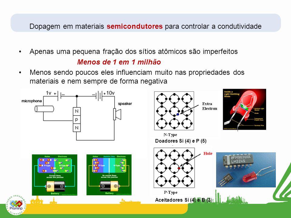 Dopagem em materiais semicondutores para controlar a condutividade