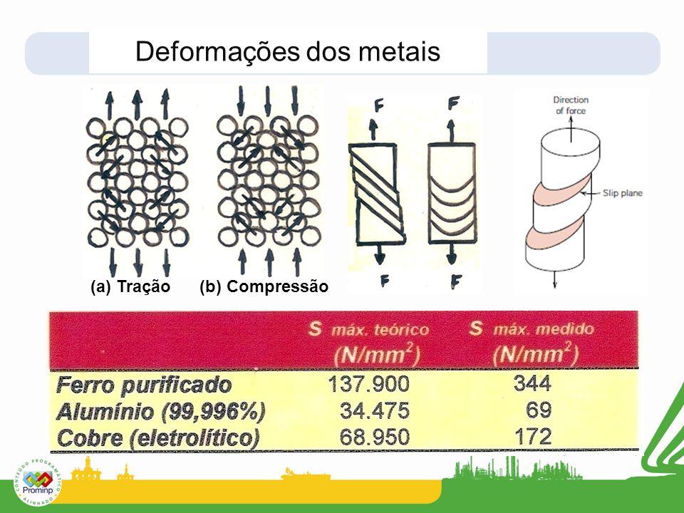 Deformações dos metais