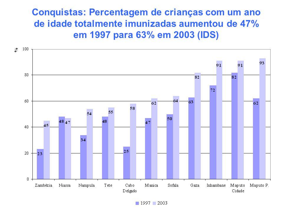 Conquistas: Percentagem de crianças com um ano