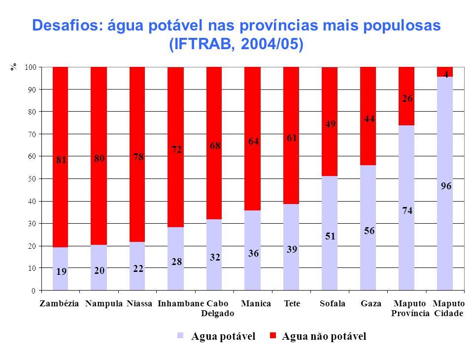 Desafios: água potável nas províncias mais populosas