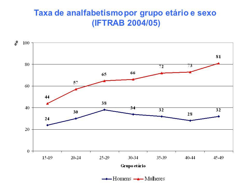 Taxa de analfabetismo por grupo etário e sexo