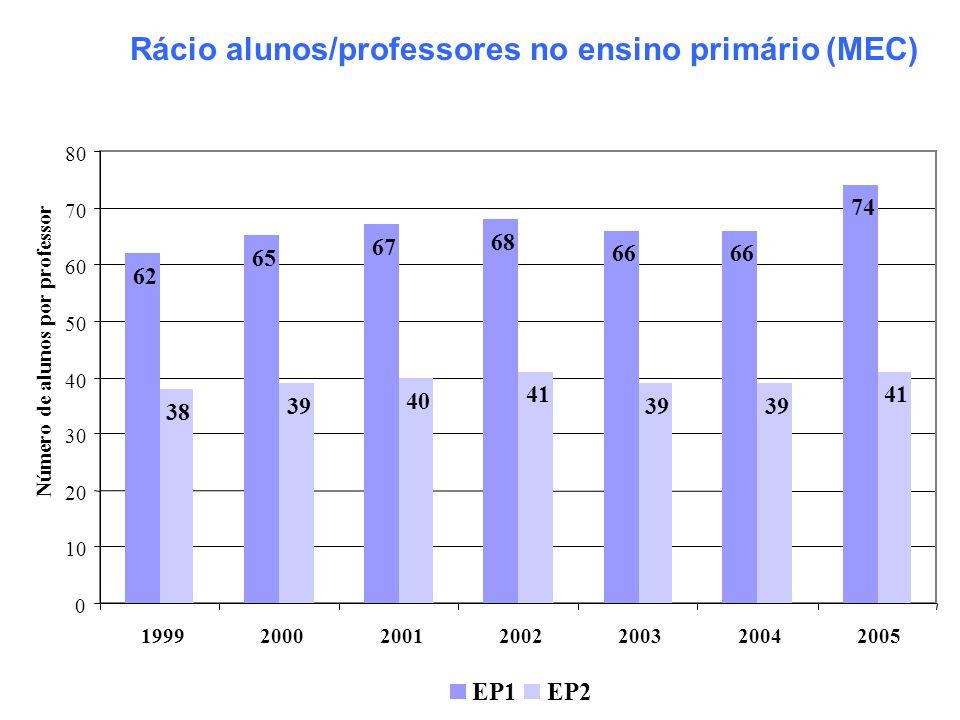 Rácio alunos/professores no ensino primário (MEC)