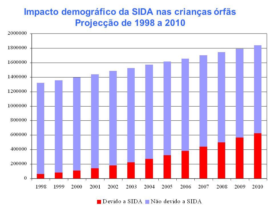 Impacto demográfico da SIDA nas crianças órfãs
