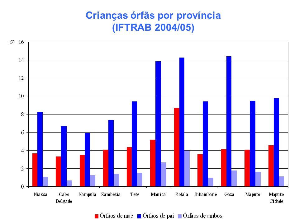 Crianças órfãs por província (IFTRAB 2004/05)