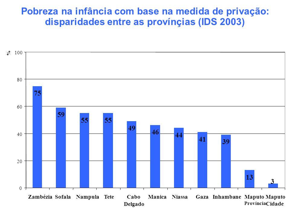 Pobreza na infância com base na medida de privação: disparidades entre as provínçias (IDS 2003)