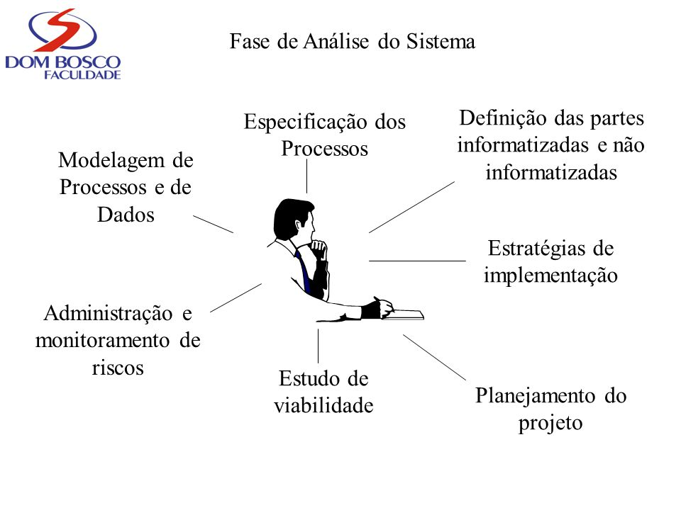 Fase de Análise do Sistema
