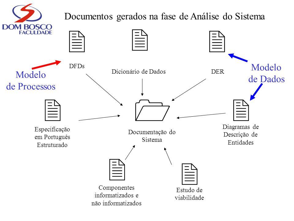         Documentos gerados na fase de Análise do Sistema