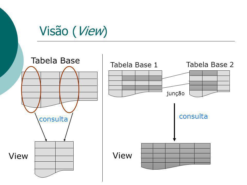 Visão (View) Tabela Base View Tabela Base 1 Tabela Base 2 consulta