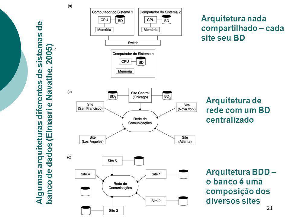 Arquitetura nada compartilhado – cada site seu BD