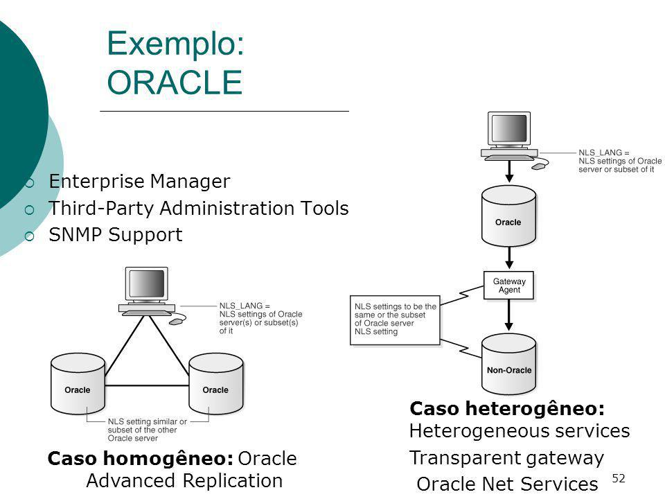Exemplo: ORACLE Enterprise Manager Third-Party Administration Tools
