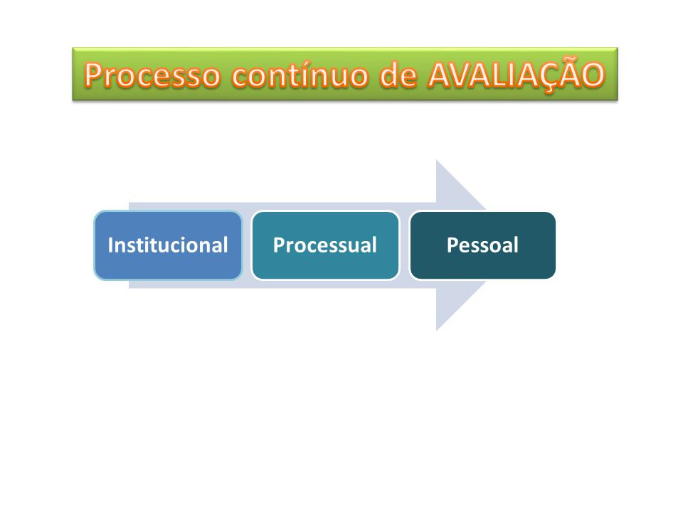 Processo contínuo de AVALIAÇÃO