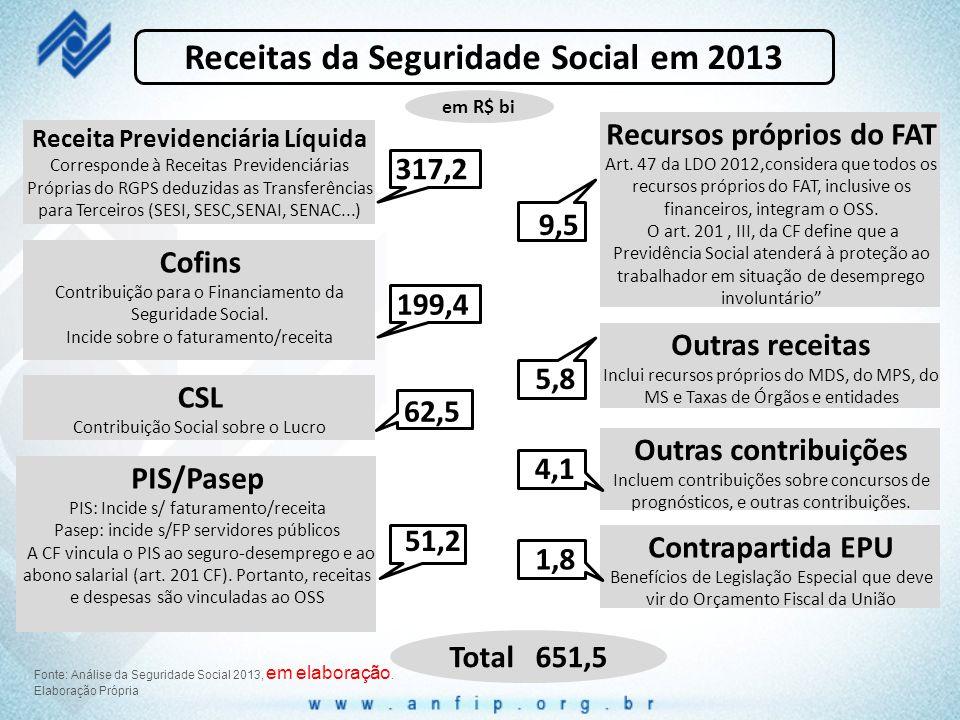 Receitas da Seguridade Social em 2013