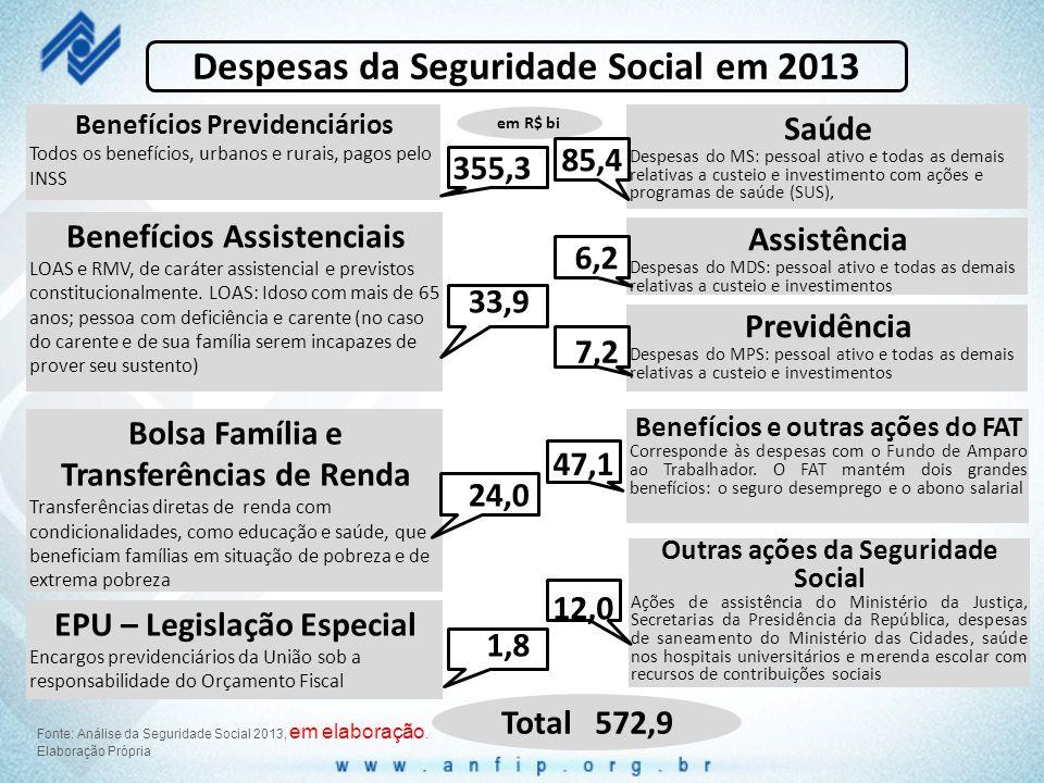 Despesas da Seguridade Social em 2013