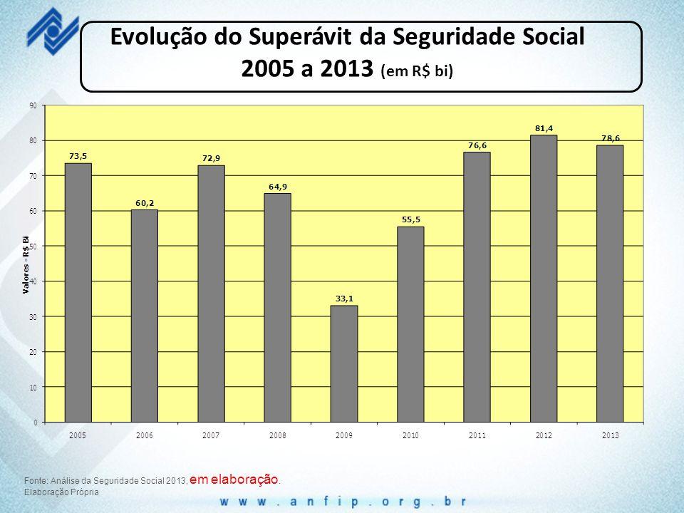 Evolução do Superávit da Seguridade Social 2005 a 2013 (em R$ bi)