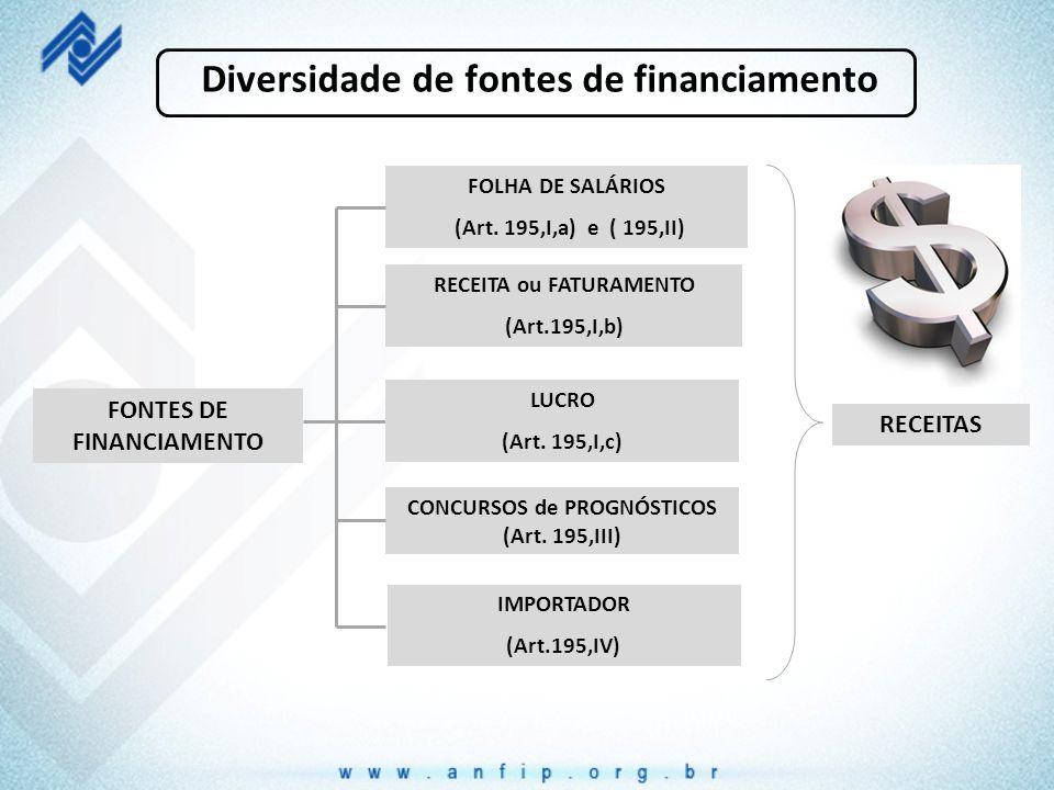 Diversidade de fontes de financiamento