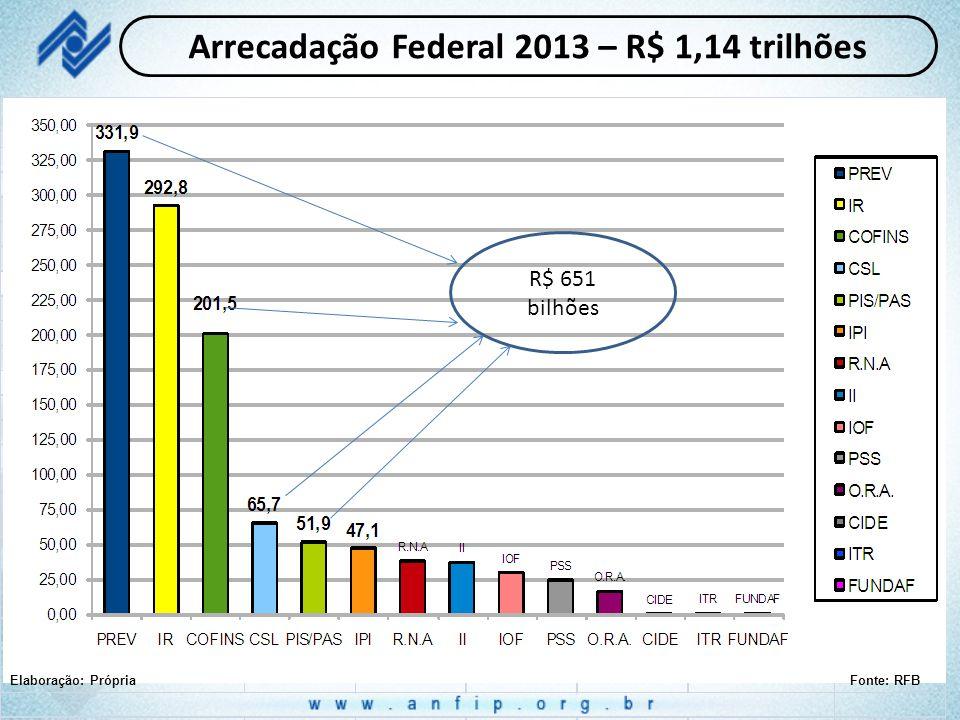 Arrecadação Federal 2013 – R$ 1,14 trilhões