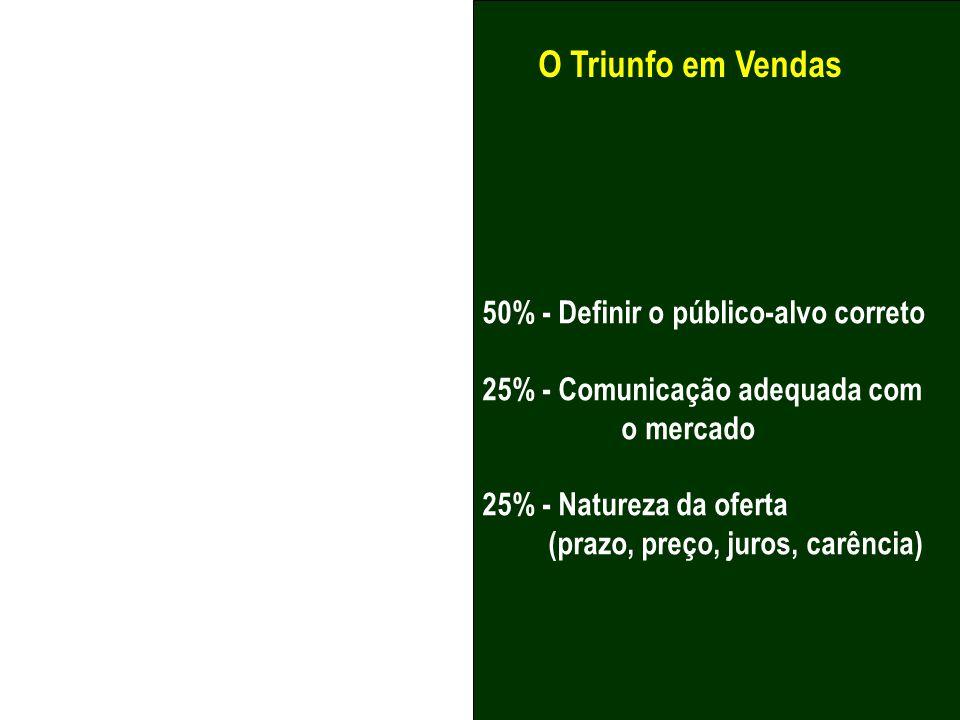 O Triunfo em Vendas 50% - Definir o público-alvo correto