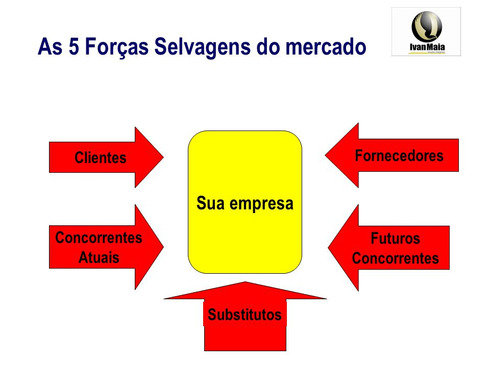 As 5 Forças Selvagens do mercado