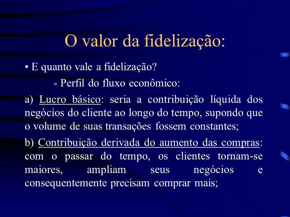 O valor da fidelização: