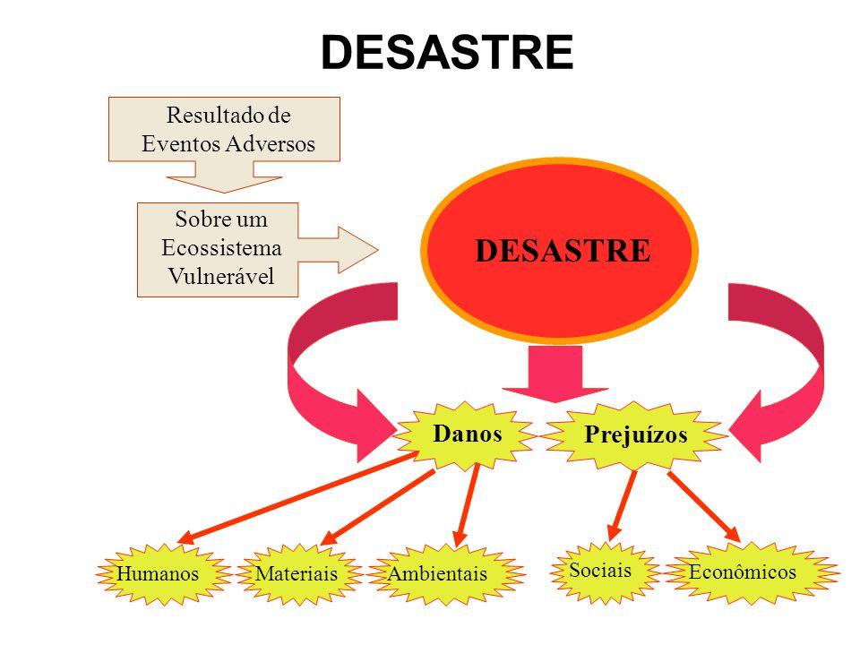 DESASTRE DESASTRE Danos Prejuízos Resultado de Eventos Adversos