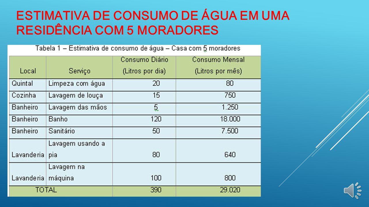 Estimativa de consumo de água em uma residência com 5 moradores