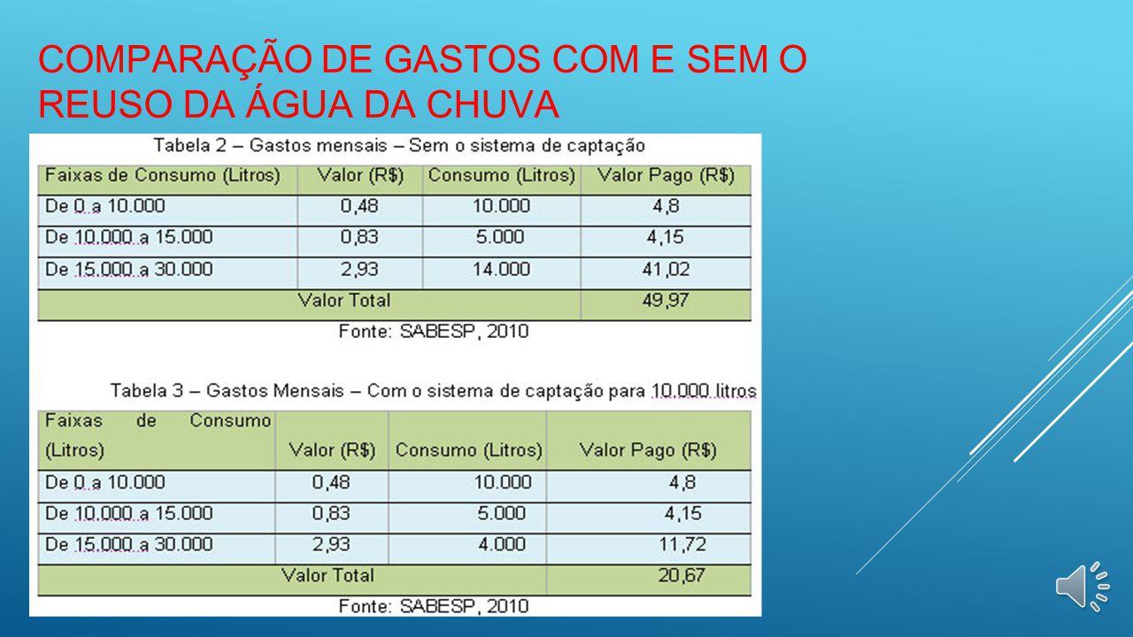 Comparação de gastos com e sem o reuso da Água da Chuva