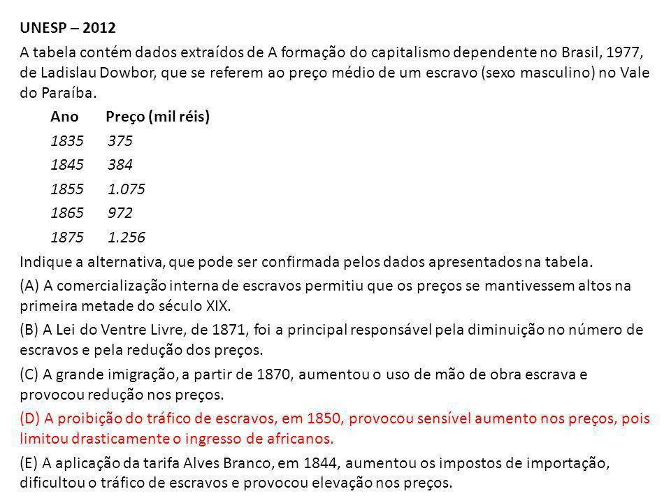 UNESP – 2012 A tabela contém dados extraídos de A formação do capitalismo dependente no Brasil, 1977, de Ladislau Dowbor, que se referem ao preço médio de um escravo (sexo masculino) no Vale do Paraíba.