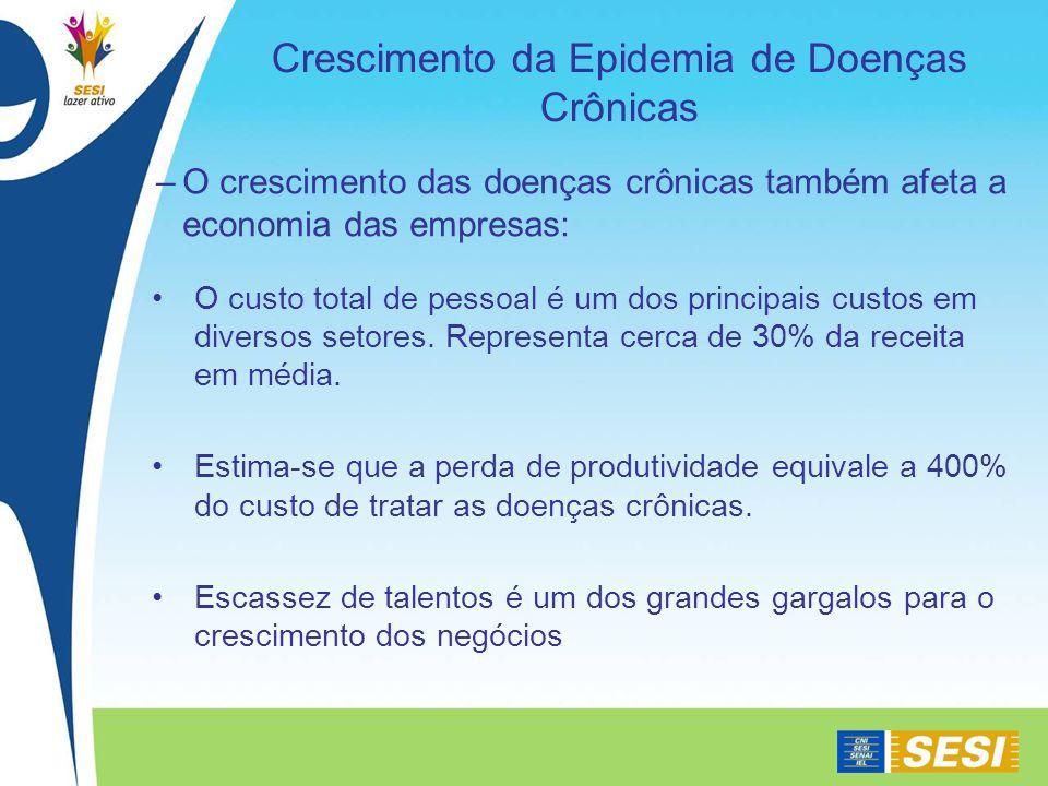 Crescimento da Epidemia de Doenças Crônicas