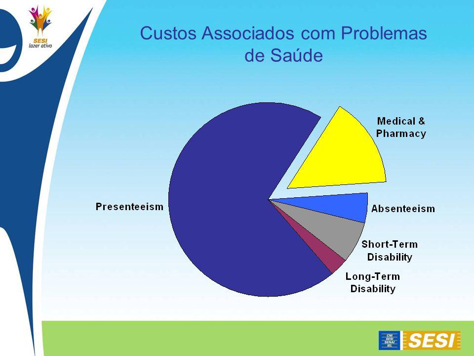 Custos Associados com Problemas de Saúde