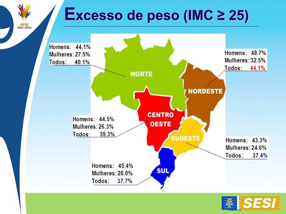 Excesso de peso (IMC ≥ 25) Homens: 44.1% Mulheres: 27.5% Homens: 48.7%