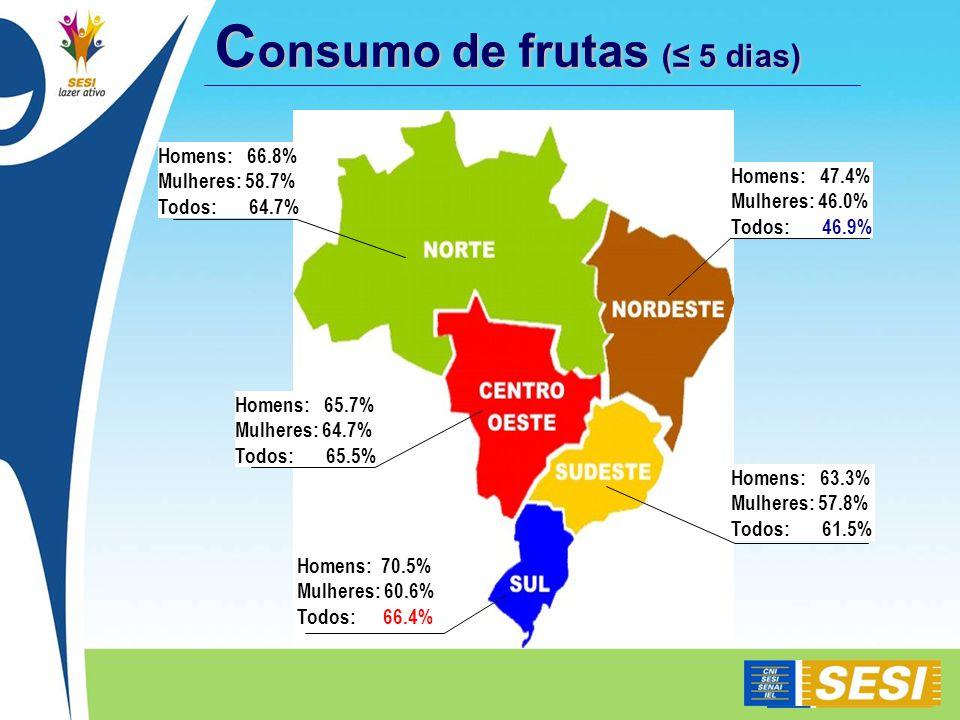 Consumo de frutas (≤ 5 dias)