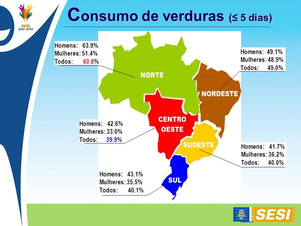 Consumo de verduras (≤ 5 dias)