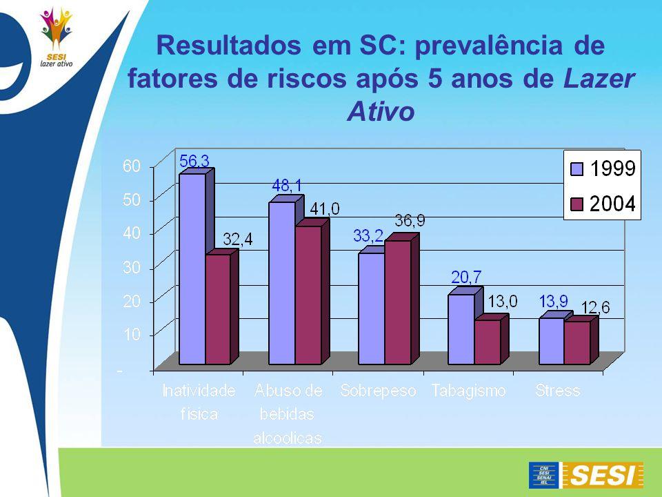 Resultados em SC: prevalência de fatores de riscos após 5 anos de Lazer Ativo