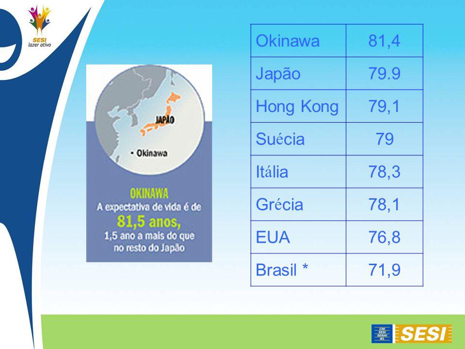 Okinawa 81,4 Japão 79.9 Hong Kong 79,1 Suécia 79 Itália 78,3 Grécia 78,1 EUA 76,8 Brasil * 71,9