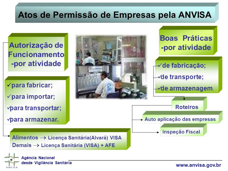 Atos de Permissão de Empresas pela ANVISA