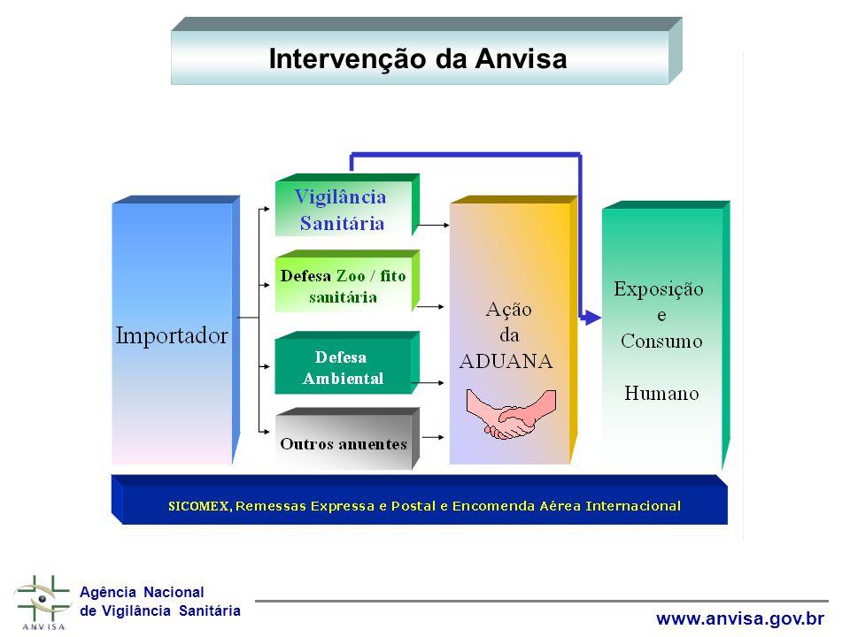 Intervenção da Anvisa www.anvisa.gov.br Agência Nacional