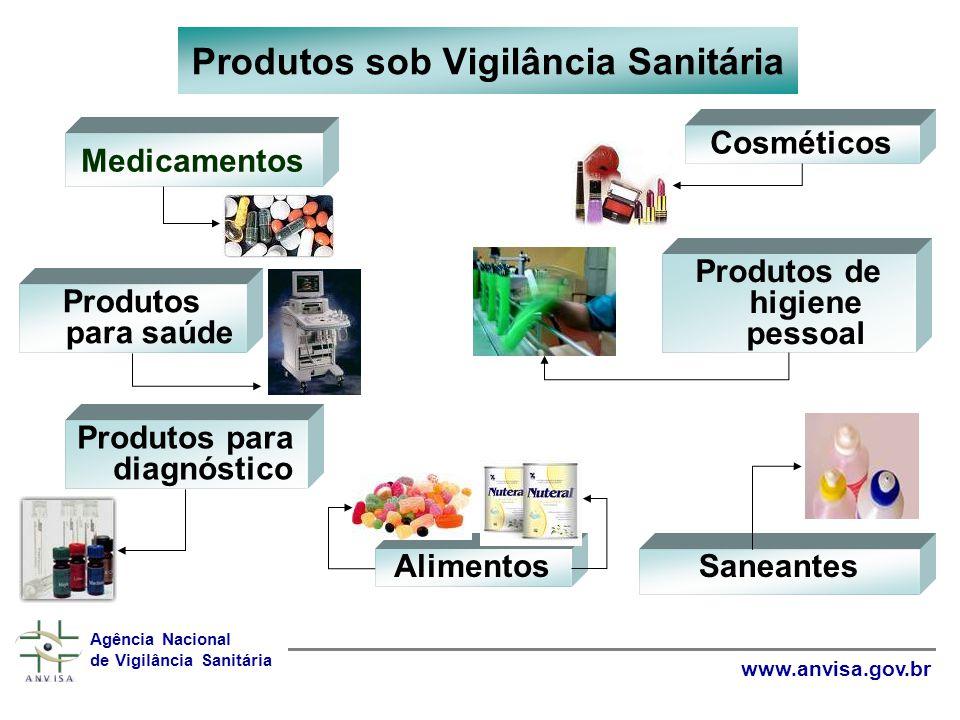 Produtos sob Vigilância Sanitária