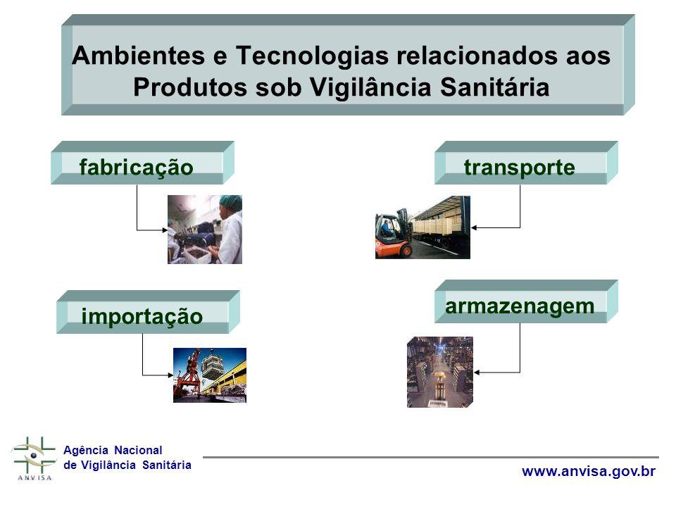 Ambientes e Tecnologias relacionados aos Produtos sob Vigilância Sanitária
