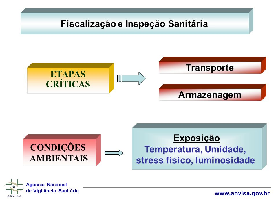 Fiscalização e Inspeção Sanitária