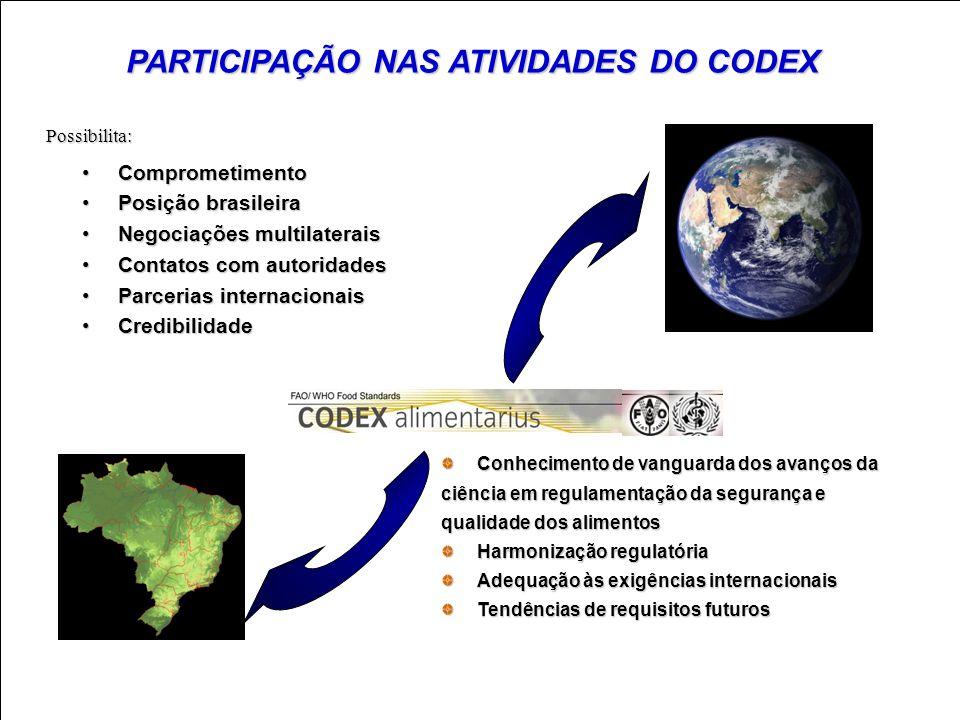 PARTICIPAÇÃO NAS ATIVIDADES DO CODEX