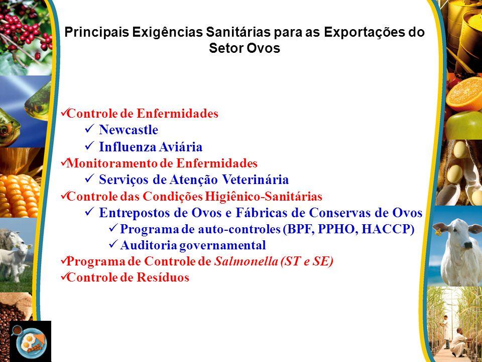 Principais Exigências Sanitárias para as Exportações do Setor Ovos