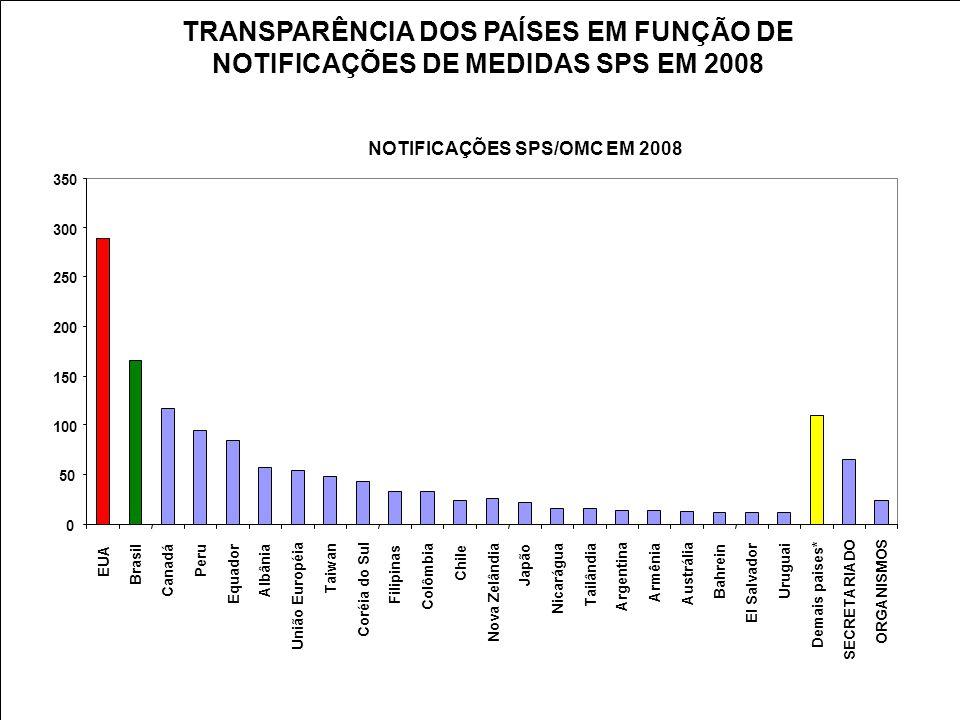TRANSPARÊNCIA DOS PAÍSES EM FUNÇÃO DE NOTIFICAÇÕES DE MEDIDAS SPS EM 2008