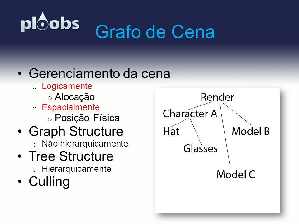 Grafo de Cena Gerenciamento da cena Graph Structure Tree Structure