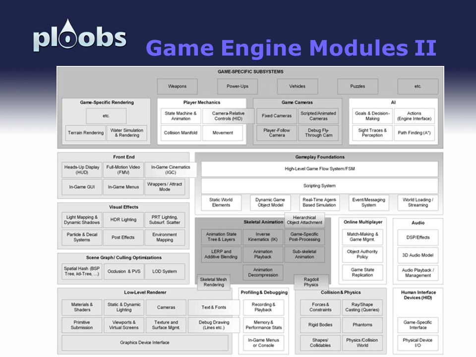 Game Engine Modules II