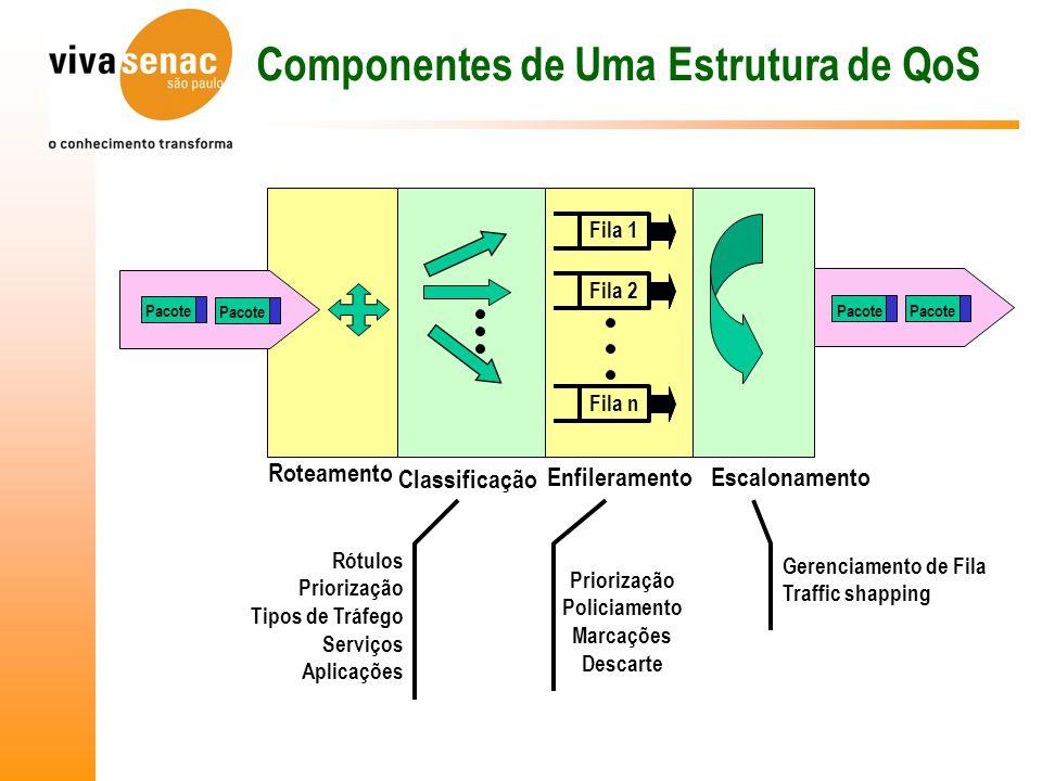 Componentes de Uma Estrutura de QoS