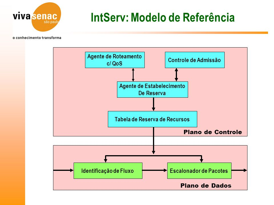 IntServ: Modelo de Referência