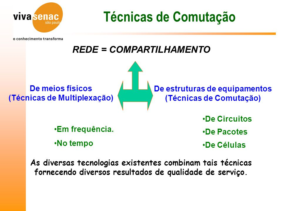 Técnicas de Comutação REDE = COMPARTILHAMENTO De meios físicos